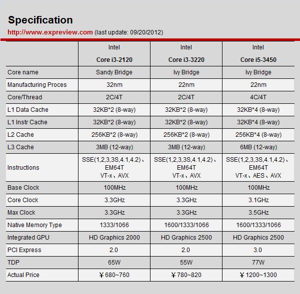 IVB架构双核登场:Core i3升级第三代 – 第三代i3处理器登场,Core i3-3220评测 – 超能网