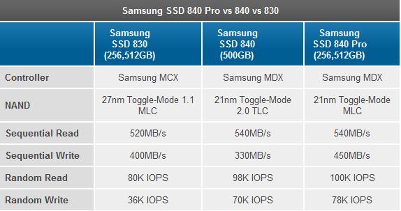 废电脑回收:闪存有升级?三星年中将发布850系列SSD固态硬盘